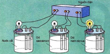 thí nghiệm sự điện li