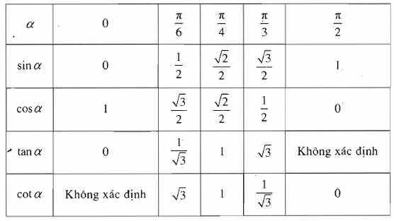 bảng giá trị lượng giác các cung đặc biệt