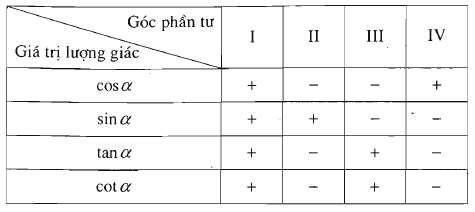 bảng xác định dấu của các giá trị lượng giác