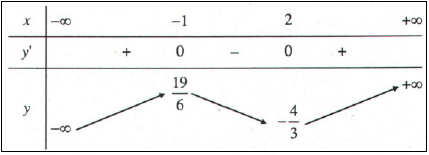 bảng biến thiên hàm số