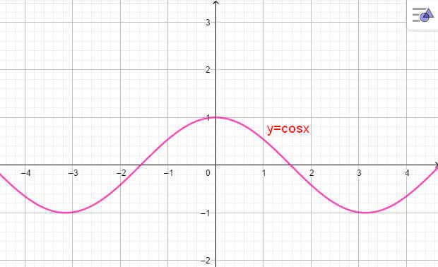 đồ thị hàm số y = cosx