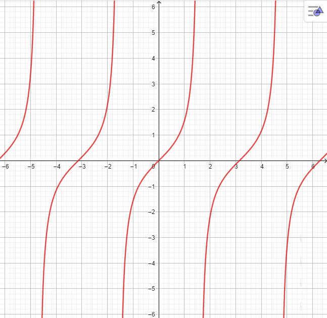 đồ thị hàm số y = tanx